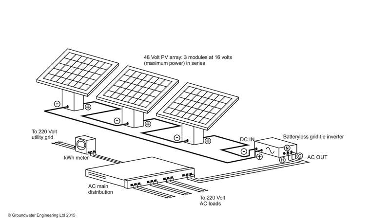 Solar-grid-tie-system