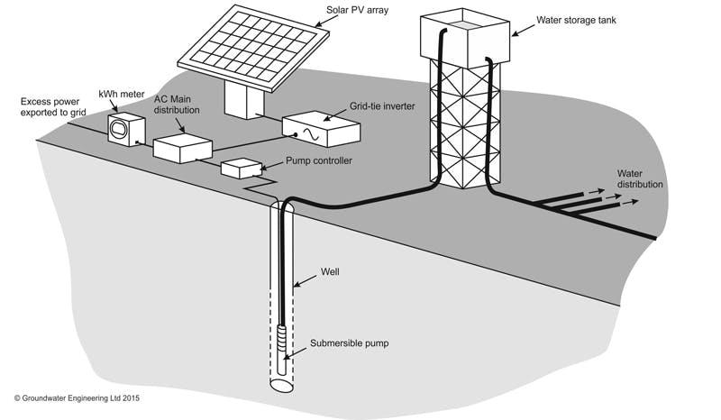 Solar-pump-grid-tie-system