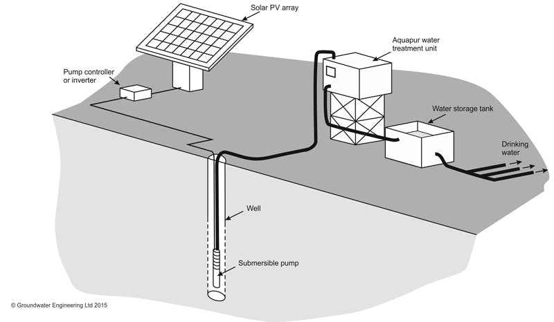 emergency-water-treatment-solar-pumping