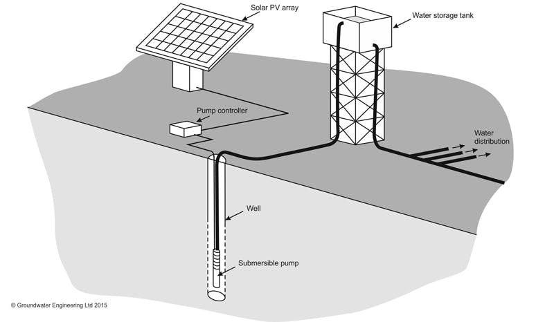 Solar-powered-irrigation-pumping-system