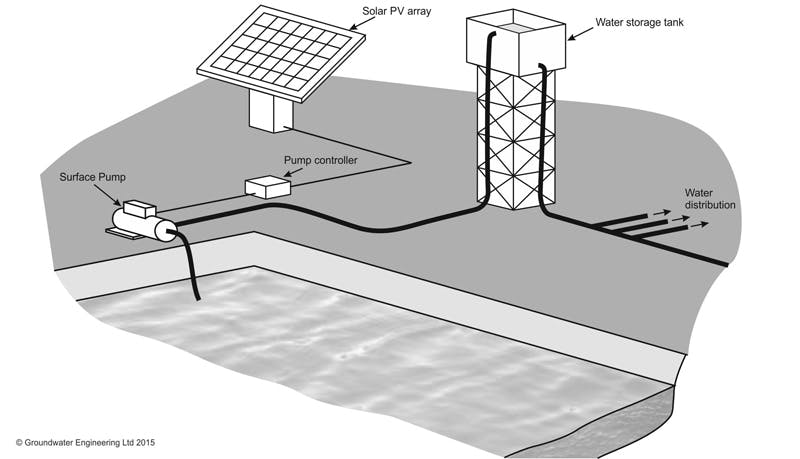 solar-powered-surface-water-pump