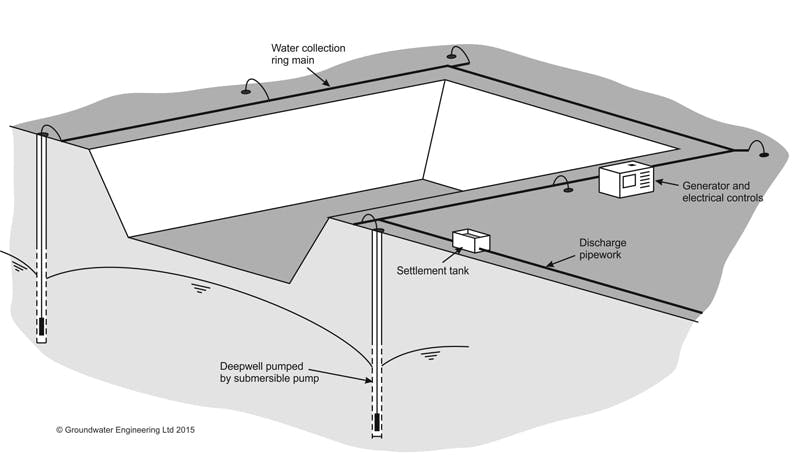 Blog Artificial Recharge For Dewatering Systems