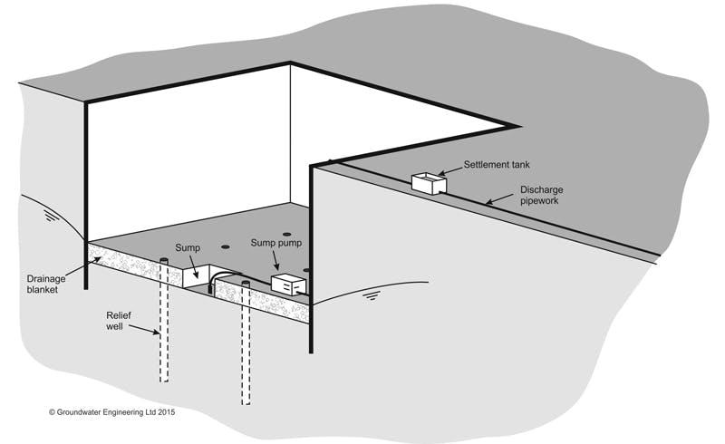 Relief Wells Groundwater Engineering