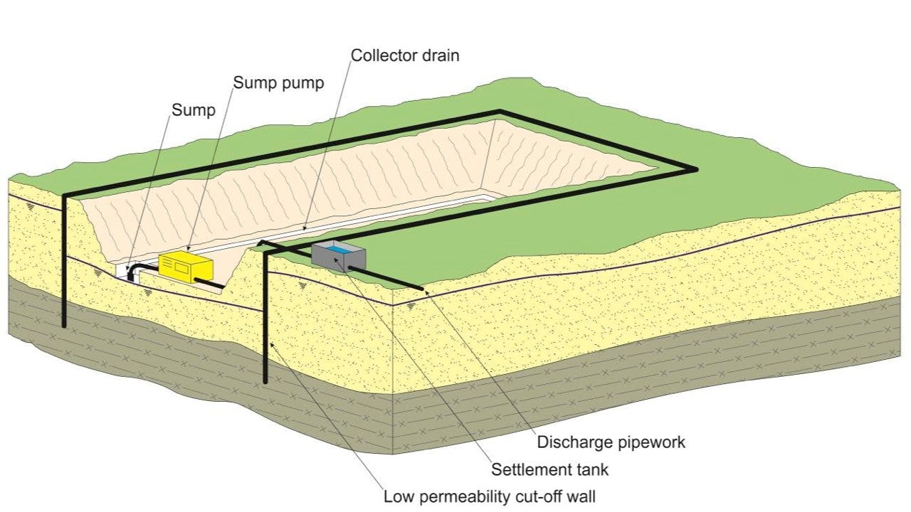 Groundwater control using cut-off walls