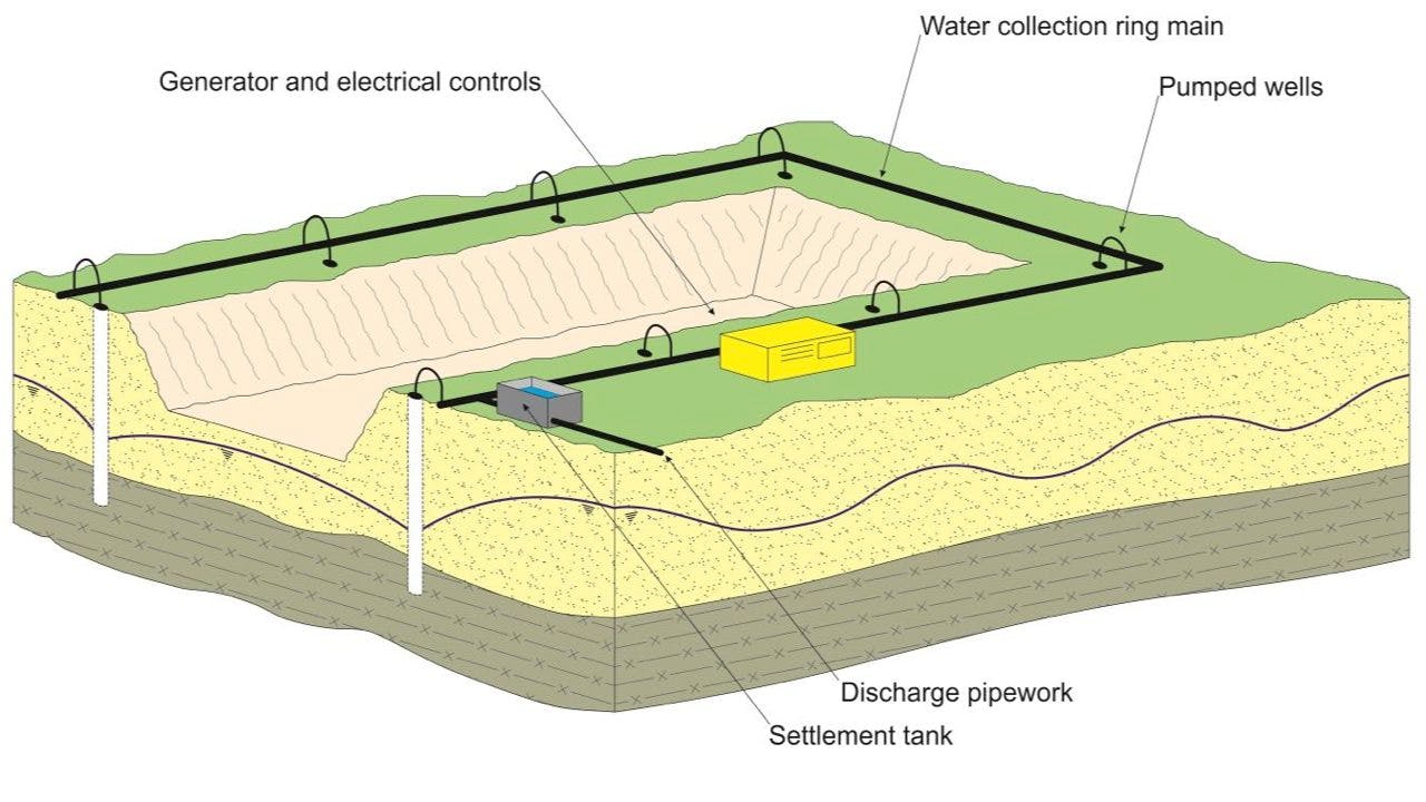 Groundwater control by pumping