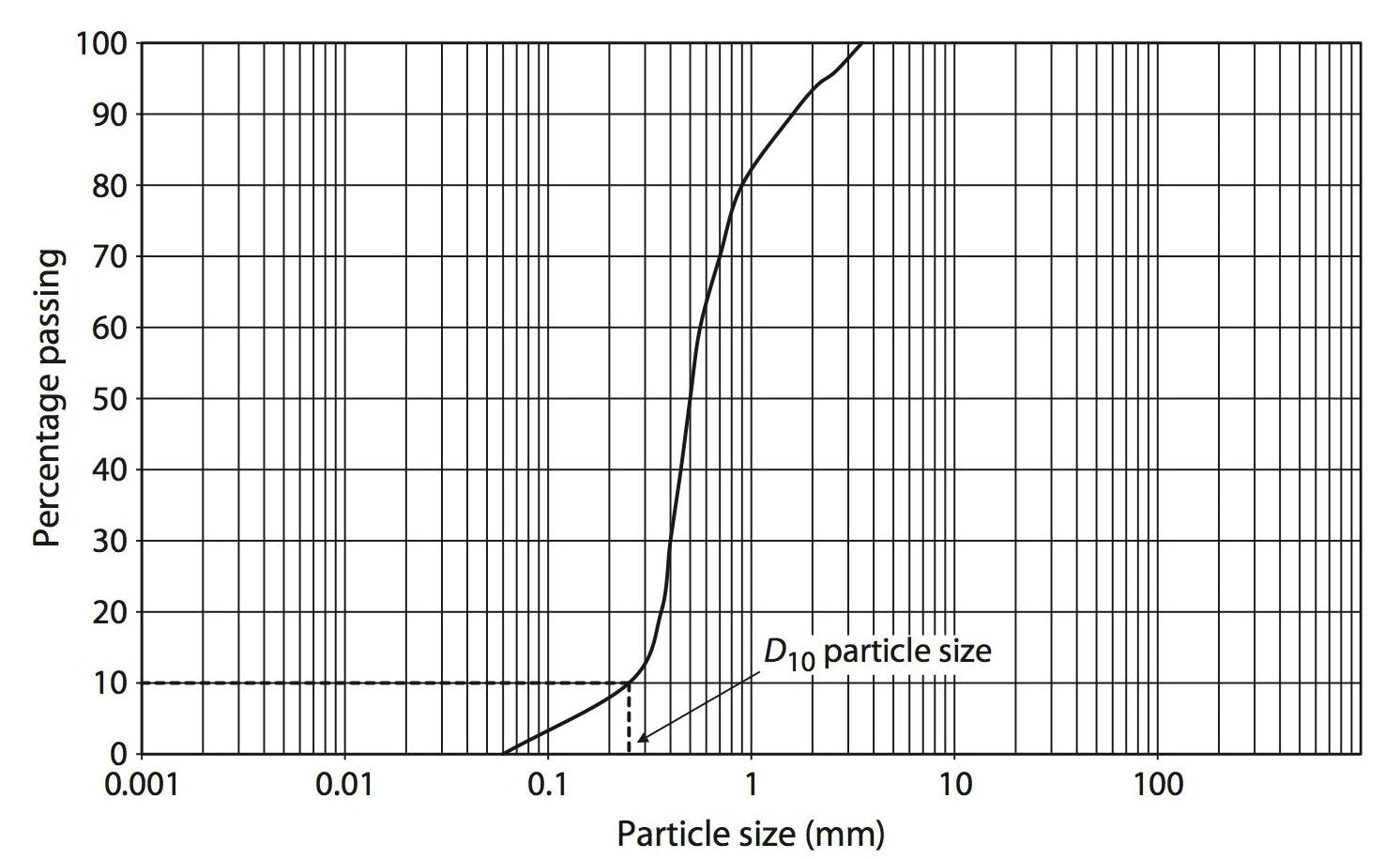 Blog | Assessing Hydraulic Conductivity of Soils from
