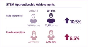 STEM Apprenticeship Achievements 2016