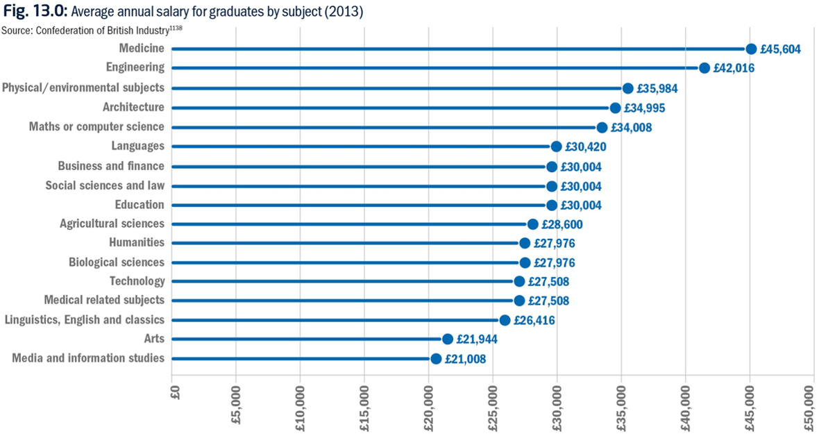 Average annual salary for graduates by subject (2013)
