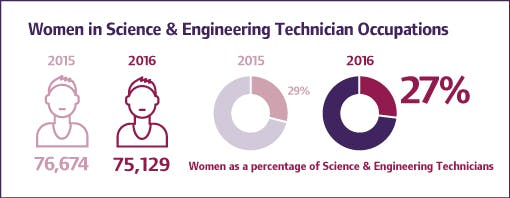women in stem occupations and the