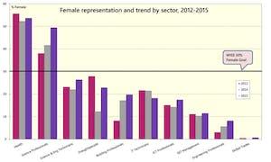 Women in the STEM workforce