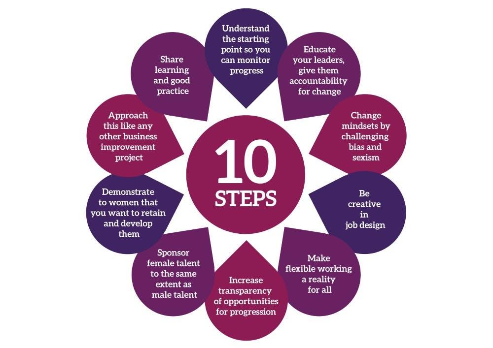 10 Point Plan